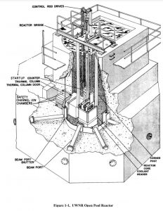University of Wisconsin Nuclear Reactor – UW–Madison on nuclear power schematic, heat pump schematic, fuel cell schematic, nuclear waste, boiler schematic, nuclear power diagram, combined cycle schematic, chemical reactor schematic, helicopter schematic, gas well schematic, jet engine schematic, gas pipeline schematic, laser schematic, nuclear powerplant diagram, nuclear bomb schematics, heat exchanger schematic, nuclear fuel diagram, power plant schematic, paper mill schematic, turbine schematic,